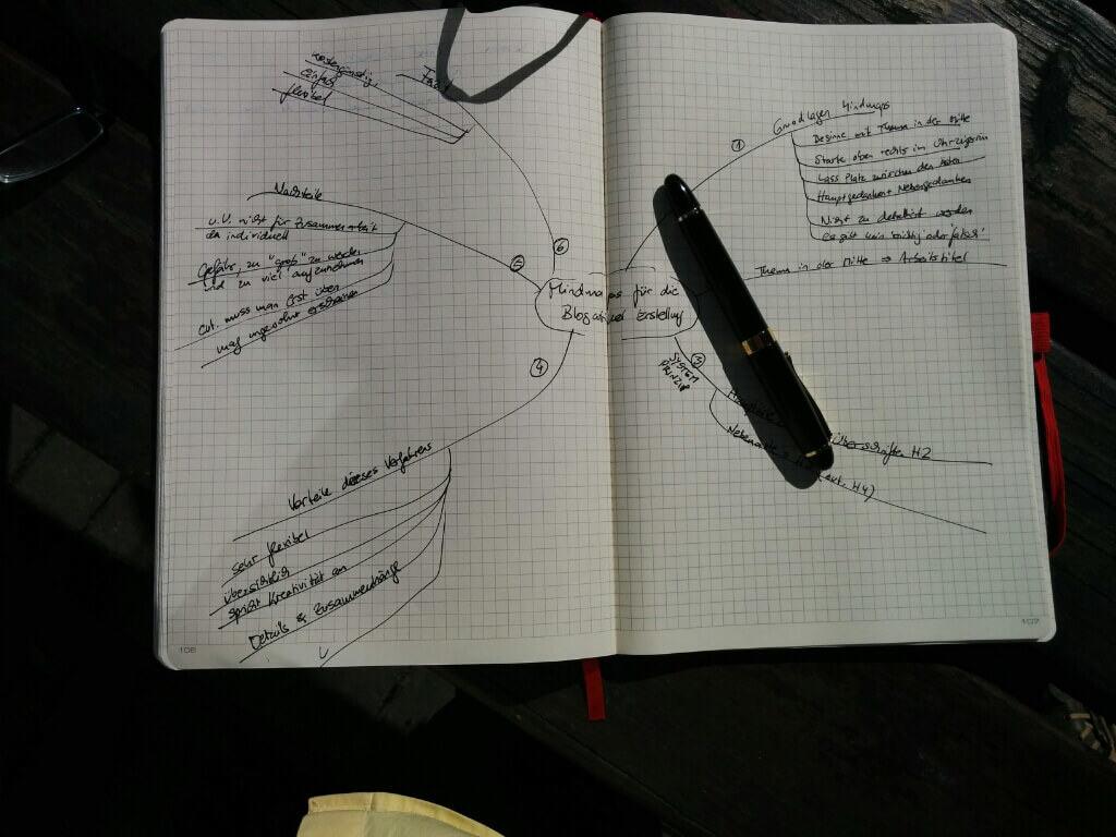Mindmap zu diesem Blogbeitrag