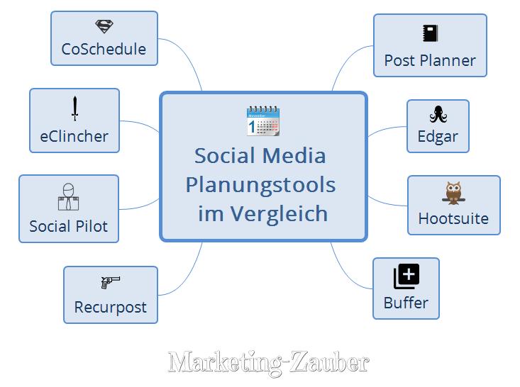 Social Media Planungstools im Vergleich