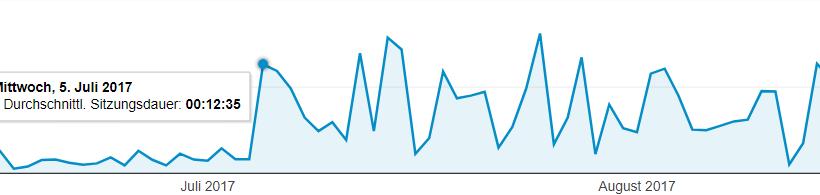 Grafik Anstieg Sitzungsdauer